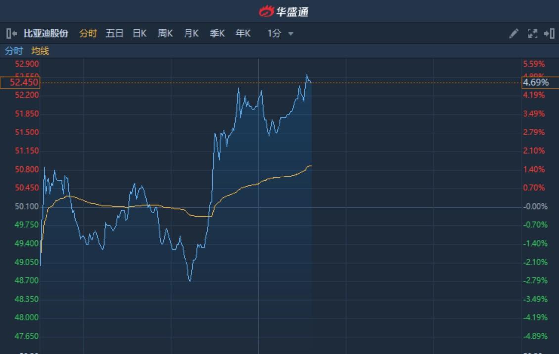 港股异动︱工信部指重点支持新能源汽车等战略性新兴产业 比亚迪股份(01211)A股涨超8%H股升逾4%