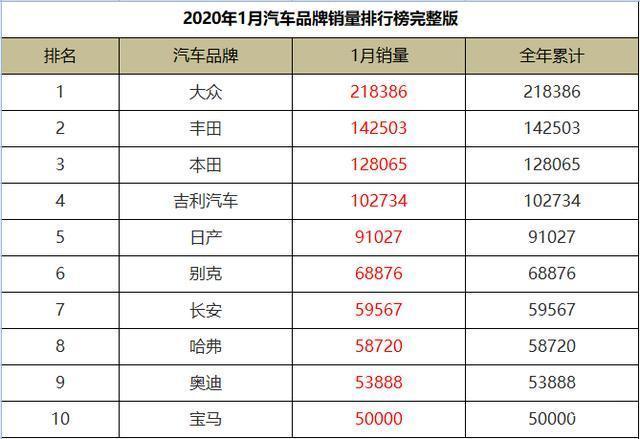 1月汽车品牌销量排行,丰田反超本田,吉利、长安、哈弗入围前十