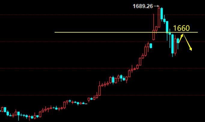 美盘:黄金主力控盘1660空不变,原油跟空,附投资心态