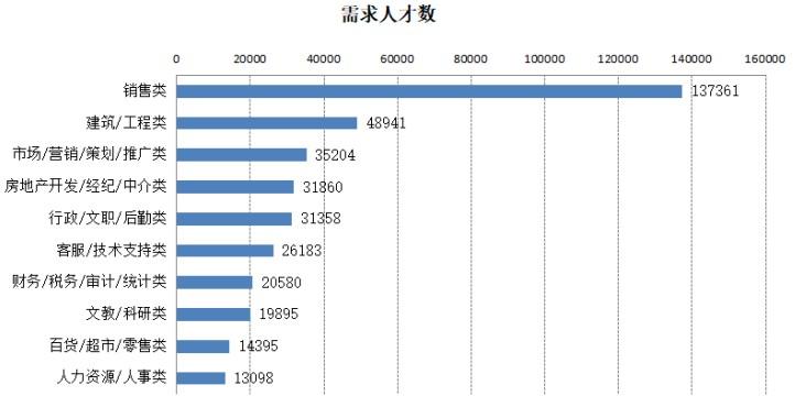 去年广西人才需求旺盛 来看看哪些行业最缺人才