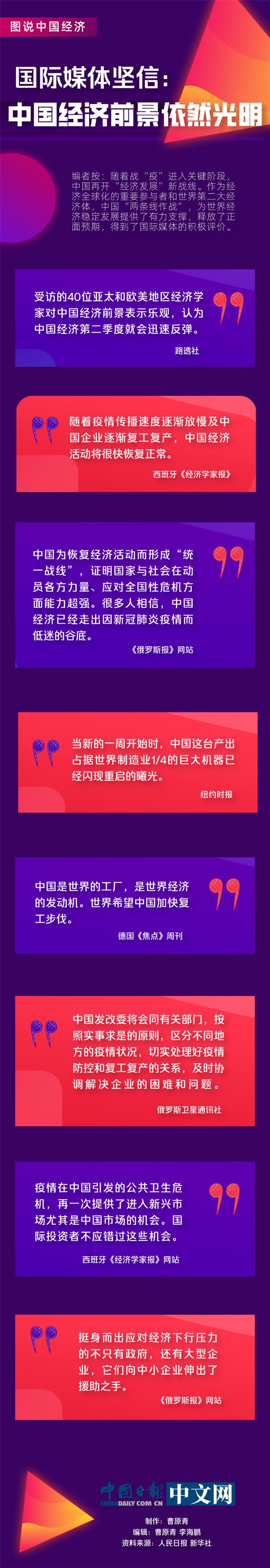 国际媒体坚信:中国经济前景依然光明图片