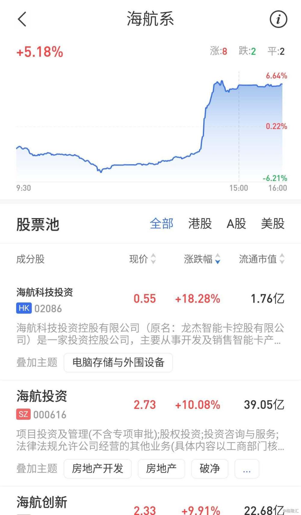 海航系拉升 海航科技投资(2086.HK)涨超18% 多只A股涨停