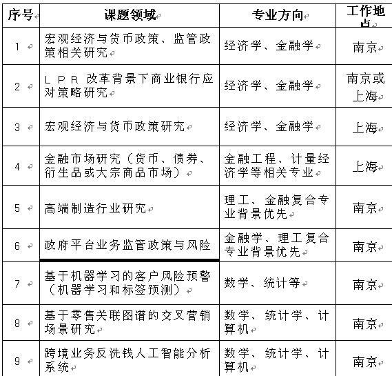江苏银行2020年博士后研究人员招收简章