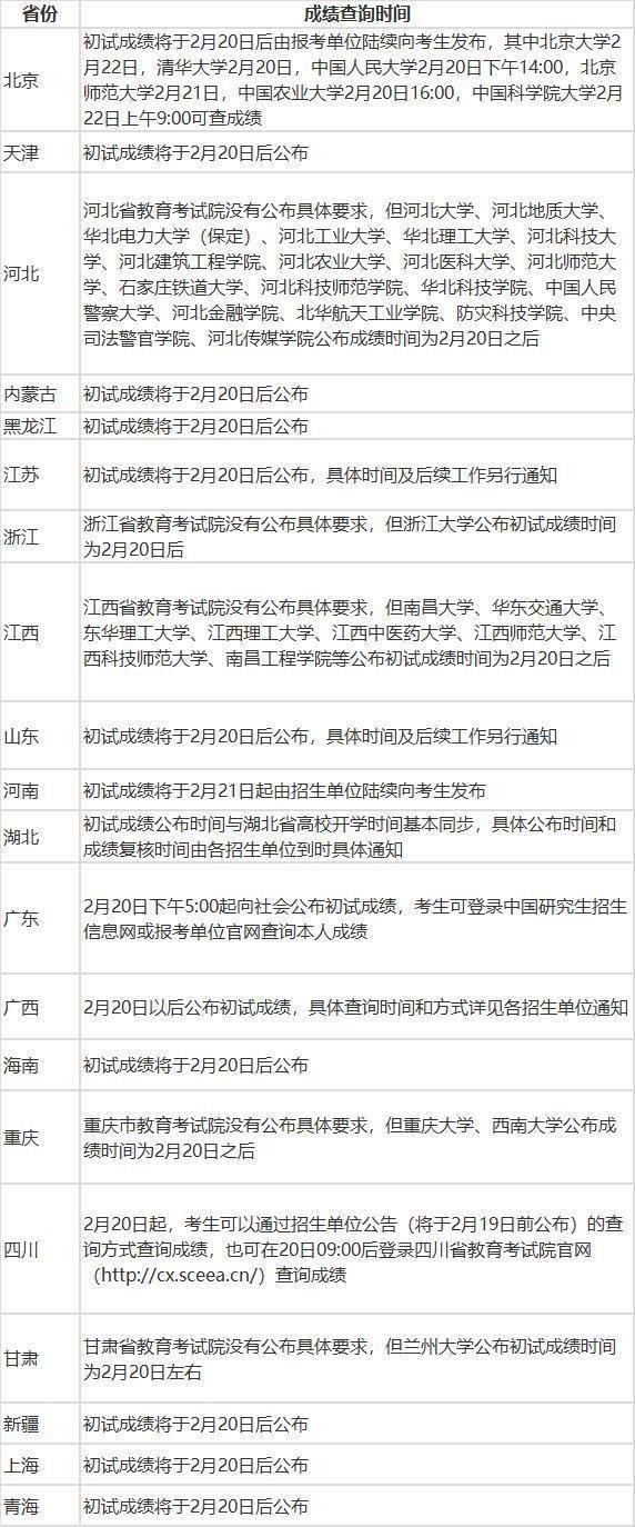 2020全国22省份考研成绩查分官网入口 北京江苏广东陕西考研成绩公布 2020考研国家线多少分