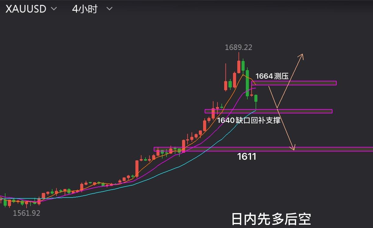 熊天:黄金波涛起伏,短线1643上做多,原油反弹做空!