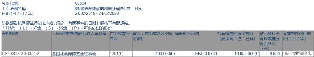 郑煤机(00564.HK)遭全国社保基金理事会减持40万股