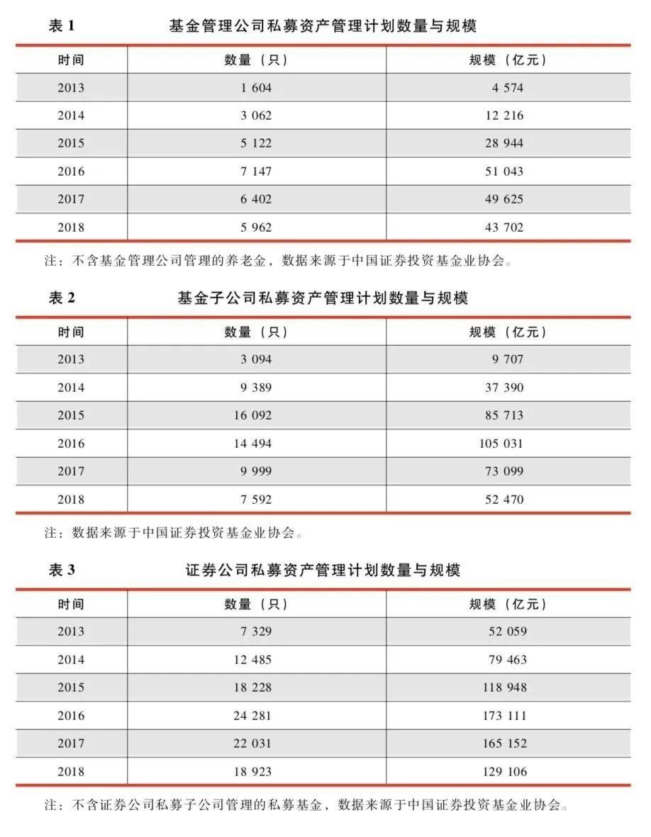 【基金年报】中国证券投资基金业2019年年报:行业数据——证券期货经营机构私募资产管理业务数据