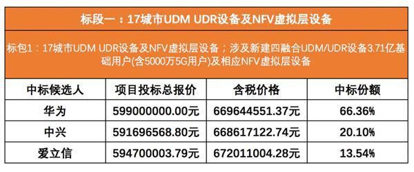 中国移动 5G SA 核心网集采:华为遥遥领先中兴、爱立信