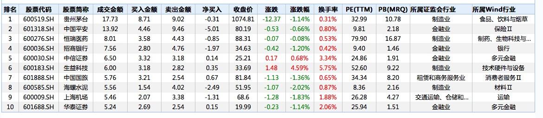 北向资金连续三日净流出:中国平安今日遭净卖出逾5亿元图片