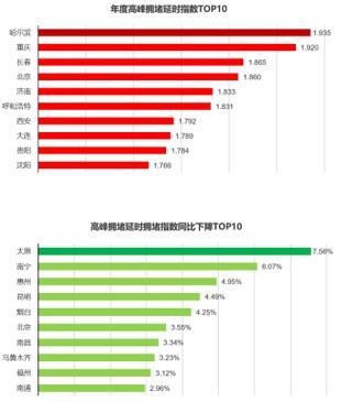 年度城市交通报告:南通蝉联健康榜冠军,绿色出行指数南京排第五