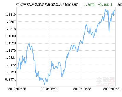 中欧丰泓沪港深灵活配置混合A基金最新净值跌幅达1.61%