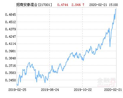 招商安泰偏股混合基金最新净值涨幅达1.64%