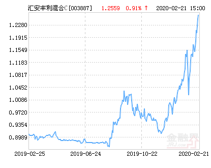 汇安丰利混合C基金最新净值涨幅达1.93%