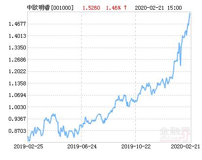 中欧明睿新起点混合基金最新净值涨幅达1.64%
