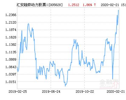 汇安趋势动力股票A净值上涨1.92% 请保持关注