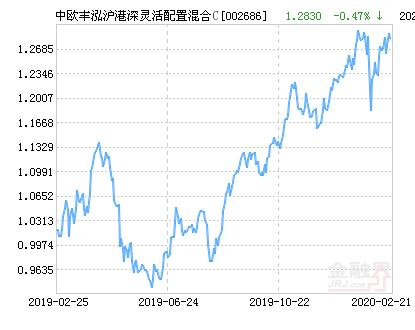 中欧丰泓沪港深灵活配置混合C基金最新净值跌幅达1.64%