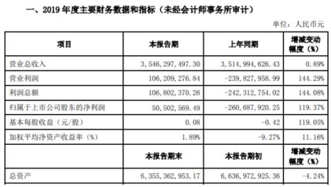 新时达2019年盈利5050万元实现扭亏 电梯控制类业务增长