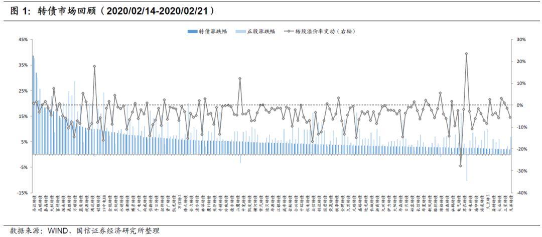 转债周报:当转股溢价率持续高位 不妨看看隐含波动率
