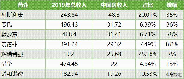 7家跨国药企2019年中国业绩出炉!合计收入1400亿元,阿斯利康第1,默沙东增长58%