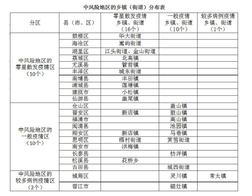 福建省公布新型冠状病毒肺炎疫情分区分布情况图片