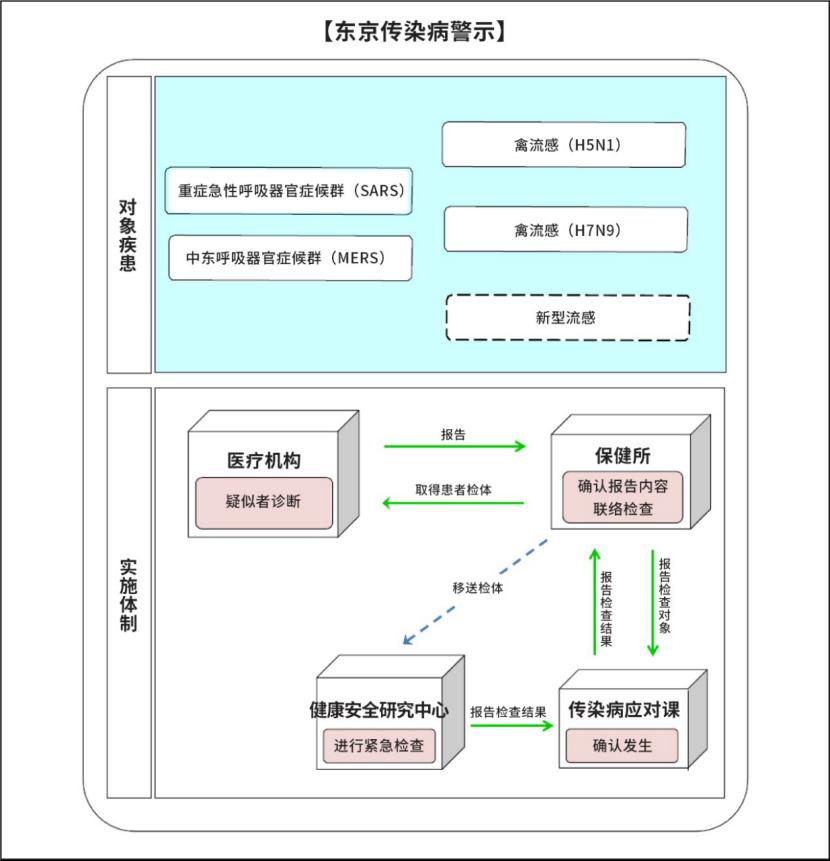 东京传染病警示 本文图表均源于原文件,仅做翻译处理。