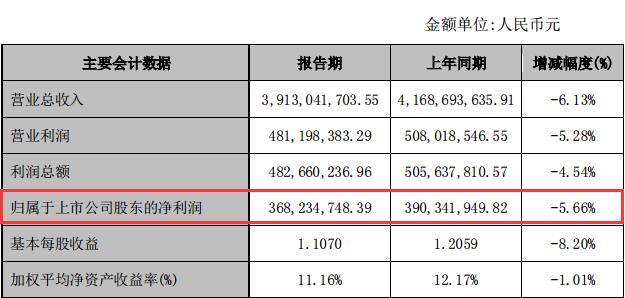 联发股份净利3.68亿元同降5.66% 此前实控人孔祥军'交班'将其股权和儿子五五分