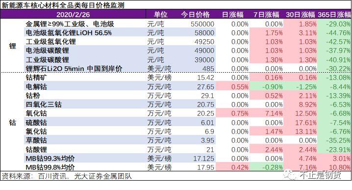 钴系产品2月26日微涨:上游钴冶炼大厂原料短缺,锂盐厂家挺价意向明显