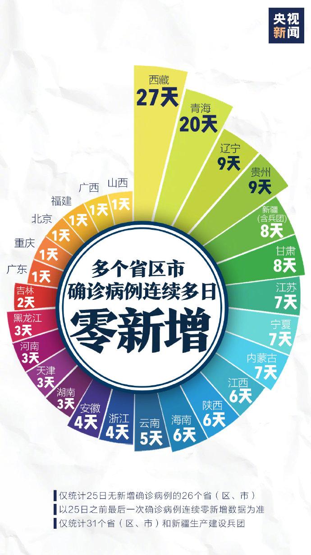 我国14省区下调一级应急响应 东京奥运会部分项目资格预选赛将延期图片