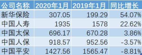 A股上市险企1月实现原保费收入5284.35亿元 同比增长6.42%