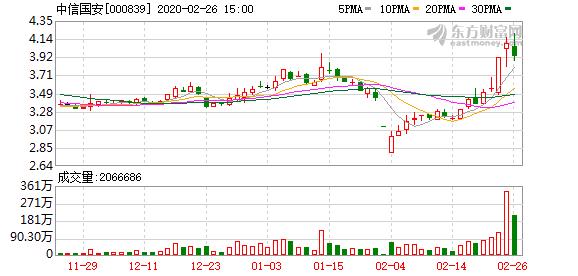 中信国安拟出售不超4436.91万股三六零股票