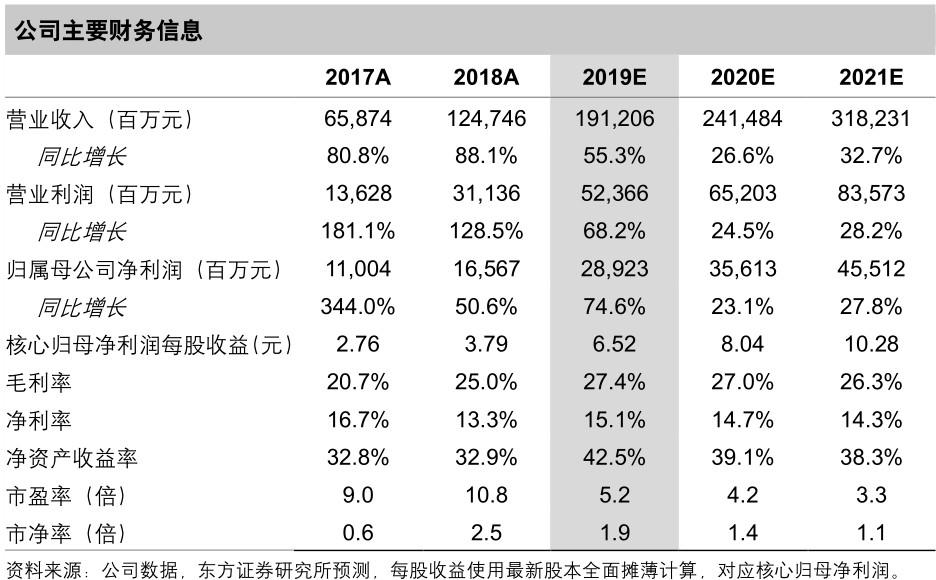 东方证券:销售增速领跑龙头房企,融创(01918)未来业绩增长持续性强