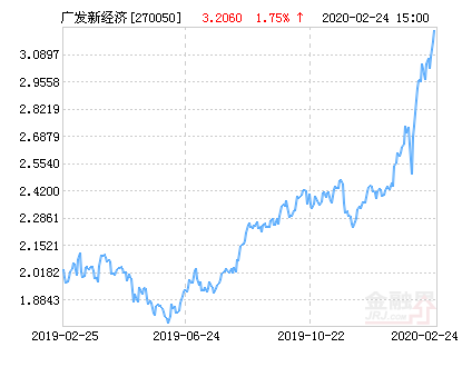广发新经济混合基金最新净值涨幅达2.50%