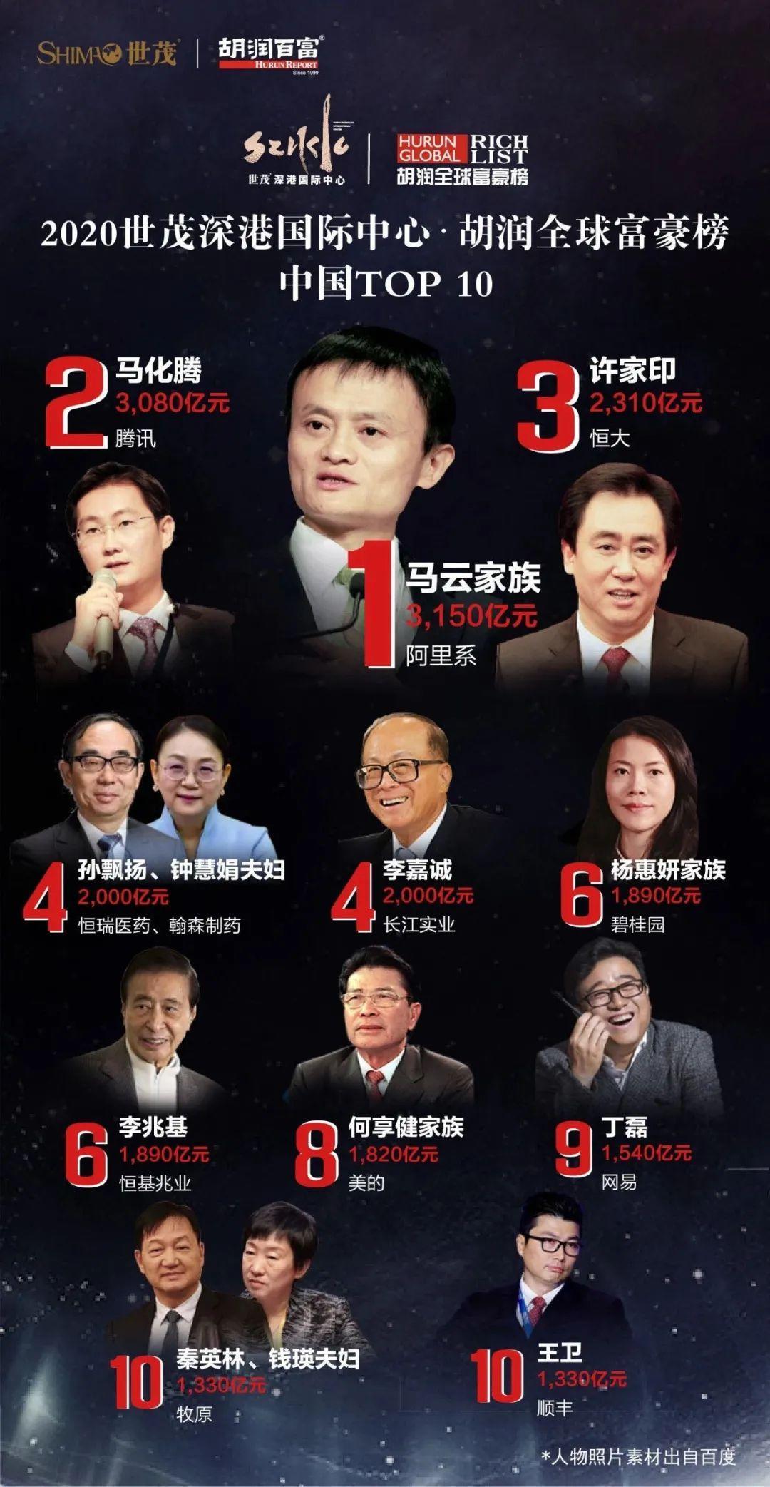 """中国799人最新富豪名单公布 很多都是大家的""""熟人""""图片"""
