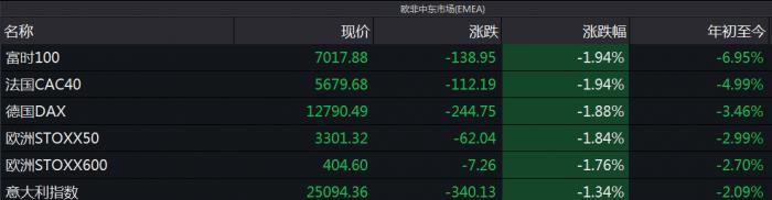 全球股市持续动荡A股强烈共振!美股波动率指数大涨11.27%,中证500振幅增至5.76%