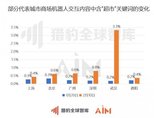 """猎豹移动:从机器人大数据看,武汉商场顾客咨询""""超市""""次数增长15倍"""