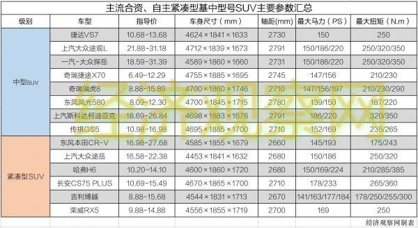 """瞄准疫情期首购用户需求 捷达VS7推出""""尝鲜""""上市新方式"""