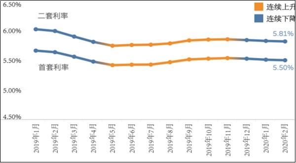全国平均房贷利率连续3个月下降,房贷差异化政策或将明显图片