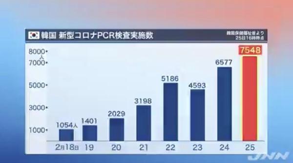 截至25日16时(UTC+9),韩国疾控本部公布的检测人数(TBS视频截图)