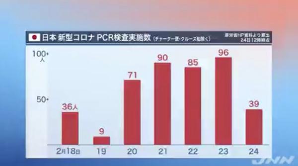 截至24日12时(UTC+9),日本厚劳省网站公开的检测人数(TBS视频截图)