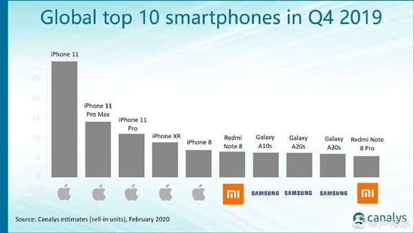 2019年全球十大畅销智能手机:苹果三星霸榜,Redmi Note 7成唯一入选国产机型!