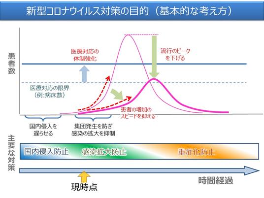 日本政府防控方针示意图