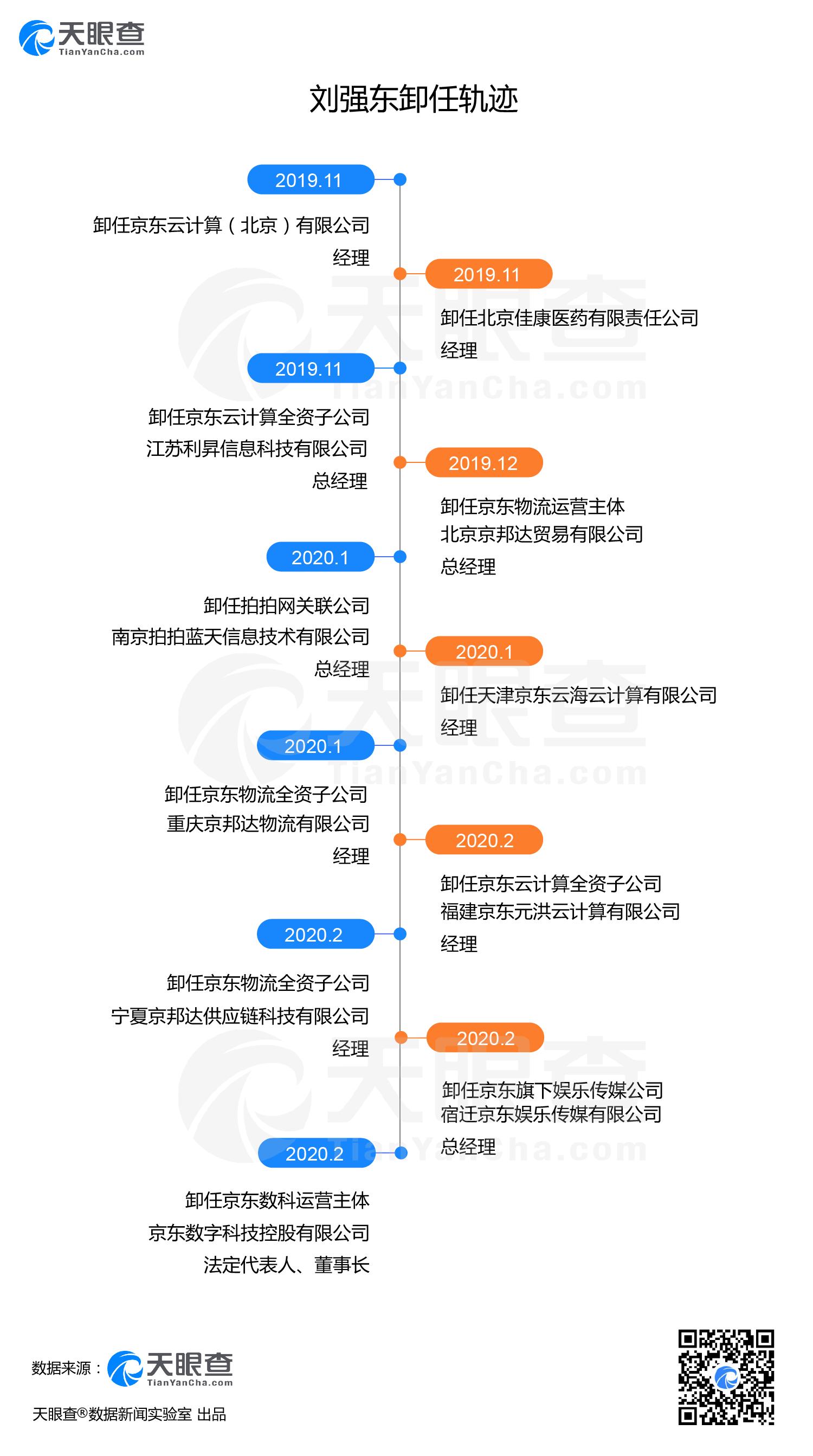 刘强东频频卸任背后:据不完全统计,2020年已卸任7家公司高管图片