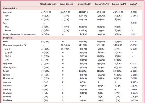 《柳叶刀·传染病》首篇新冠肺炎病例分析:发病3周内 肺部迅速病变