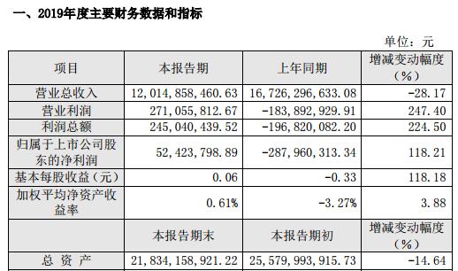 中利集团2019年净利润5242万元已计提应收账款坏账准备