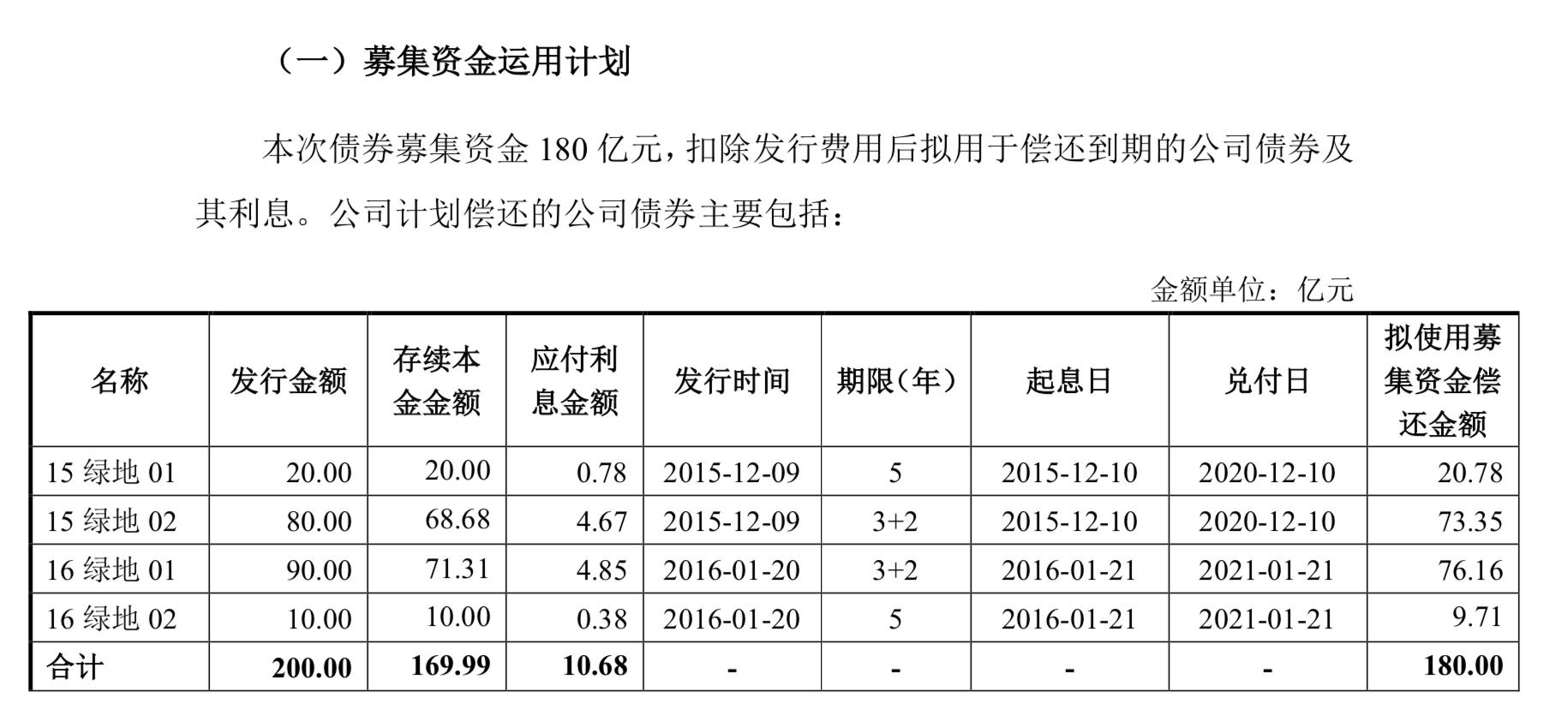 一年内到期有息债958亿元,绿地集团拟发行180亿公司债