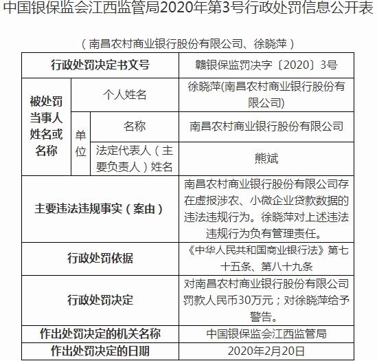 南昌农商行违法遭罚 虚报涉农小微企业贷款数据