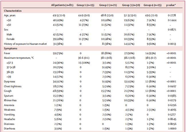 首篇新冠病例CT大样本分析:发病 3 周内肺部病变迅速