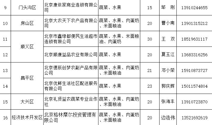 """北京发布198家""""点对点""""食材、蔬菜供应企业名录"""