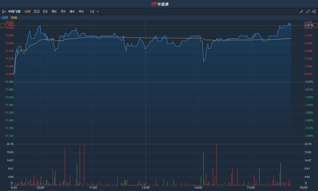 港股异动   获里昂上调目标价14.7港元并列为中国消费品首选股 中国飞鹤(06186)尾盘涨近4%