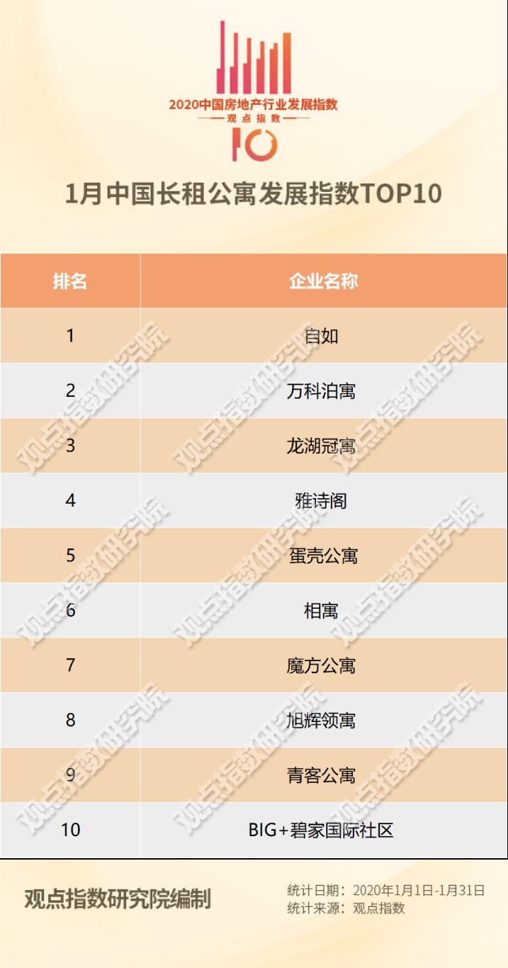1月中国长租公寓发展指数TOP10及报告